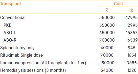 Table 3: Approximate transplant expenditure