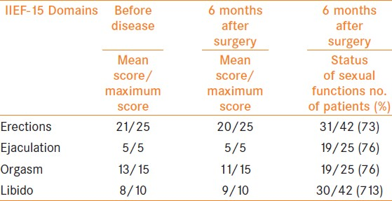 Table 4: IIEF-15 score assessed before penile cancer disease and six months after surgical treatment