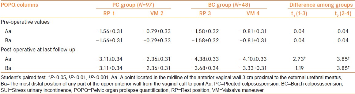 Table 1: Pre-operative/post-operative bladder neck position in patients with isolated SUI