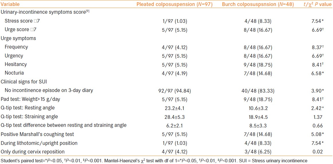 Table 3: Post-operative functional symptoms based on the urinary incontinence symptoms score of Ishiko <i>et al</i>.<sup>[9]</sup> and clinical evaluation