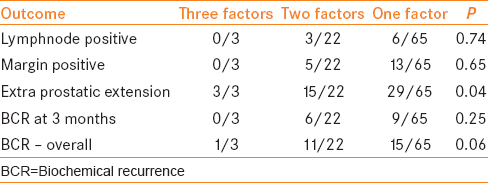 Table 2: Subset analysis of multiplicity of risk factors and outcome