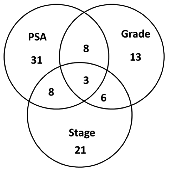 Figure 1: Distribution of high risk factors in the patients