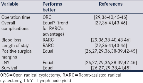 Table 2: Robot-assisted (robot-assisted radical cystectomy) versus open radical cystectomy performance in major surgical and oncological variables based on systematic analyses and meta-analysis of published studies