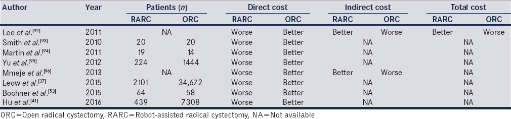 Table 5: Available publications on cost comparative studies between robot-assisted radical cystectomy-open radical cystectomy