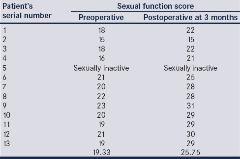 Table 1: Comparison of pre- and postoperative sexual function score