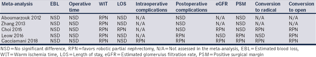Table 1: Results of comparisons of laparoscopic and robotic partial nephrectomy