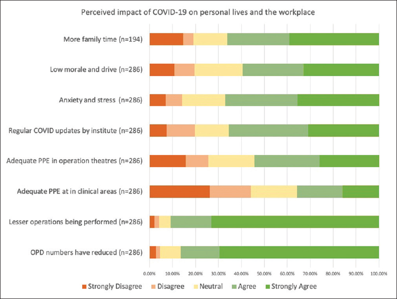 Figure 2: Perceived impact and changes due to COVID-19 on clinical work and personal life