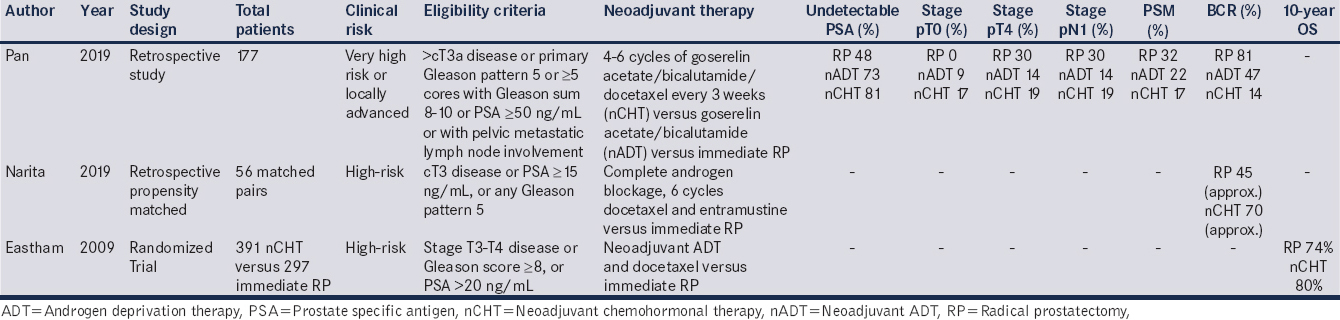 Table 5: Comparative studies of neoadjuvant chemohormonal therapy and radical prostatectomy versus immediate radical prostatectomy alone for high-risk prostate cancer