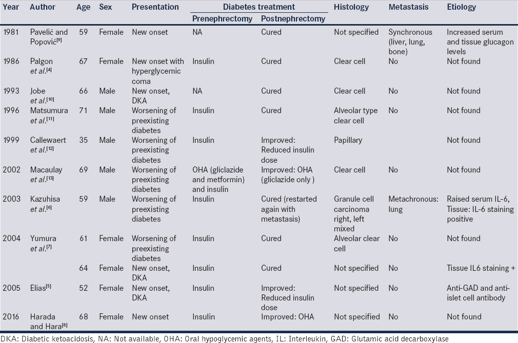 Table 1: Depicting cases of new-onset diabetes or worsening of preexisting diabetes in patients with renal cell carcinoma, demographics, pre- and post-nephrectomy glycemic controls, histopathological findings, and plausible mechanisms proposed